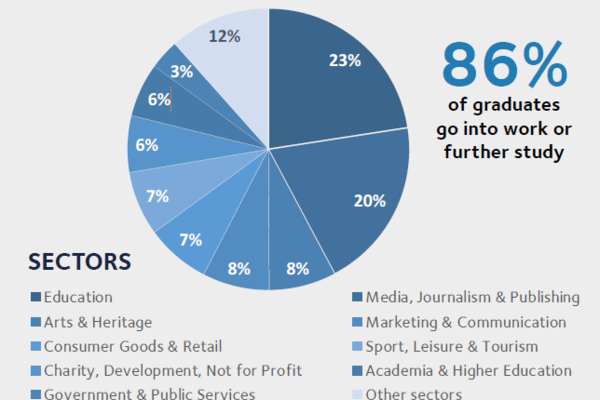 Careers piechart showing 86% of graduates go into work or further study